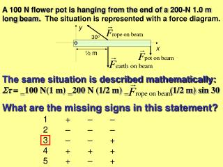 A 100 N flower pot is hanging from the end of a 200-N 1.0 m long beam.  The situation is represented with a force diagra