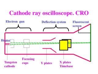Cathode ray oscilloscope. CRO