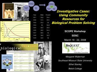 SCOPE Workshop SDSC  March 19 - 22, 2008    Margaret Waterman Southeast Missouri State University Ethel Stanley Beloit C