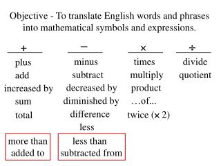 Objective - To translate English words and phrases into mathematical symbols and expressions.