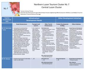 Northern Luzon Tourism Cluster NL-7  Central Luzon Cluster