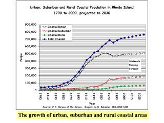 The growth of urban, suburban and rural coastal areas