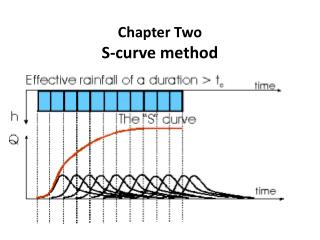 Chapter Two S-curve method