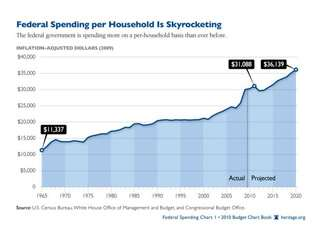 Budget Chart Book: Federal Spending is Skyrocketing