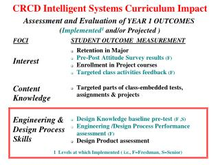 CRCD Intelligent Systems Curriculum Impact  Assessment and Evaluation of YEAR 1 OUTCOMES   Implemented1 and