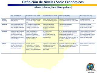 Definici n de Niveles Socio Econ micos  A reas Urbanas, Zona Metropolitana