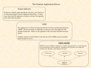 Graduate Application  Prospective students apply through the web layer, and continue to see their items logged via their