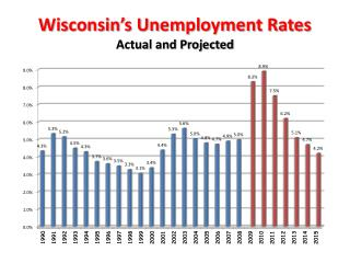 Wisconsin s Unemployment Rates Actual and Projected