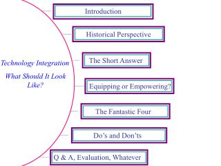 Technology Integration What Should It Look Like