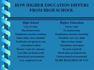 HOW HIGHER EDUCATION DIFFERS FROM HIGH SCHOOL