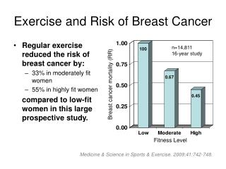 Exercise and Risk of Breast Cancer