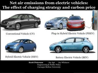 Net air emissions from electric vehicles: The effect of charging strategy and carbon price