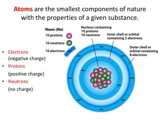 Electrons negative charge Protons   positive charge Neutrons   no charge