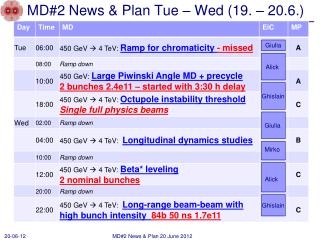 MD2 News  Plan Tue   Wed 19.   20.6.