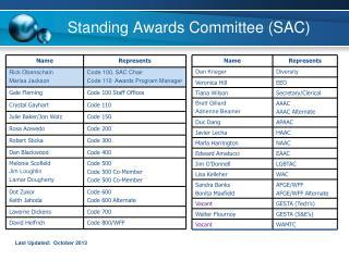 Standing Awards Committee SAC