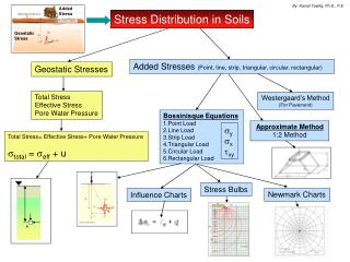 Geostatic Stresses