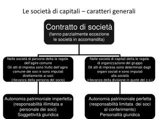 Le societ  di capitali   caratteri generali