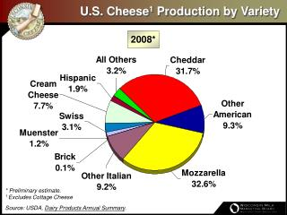 U.S. Cheese1 Production by Variety