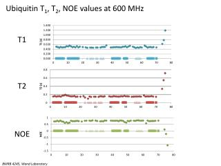 Ubiquitin T1, T2, NOE values at 600 MHz