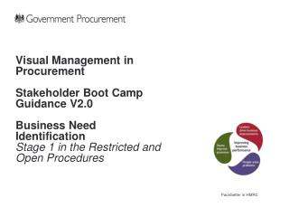 Visual Management in Procurement  Stakeholder Boot Camp Guidance V2.0  Business Need Identification Stage 1 in the Restr