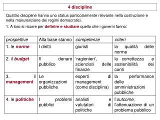 4 discipline