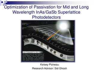 Optimization of Passivation for Mid and Long Wavelength InAs