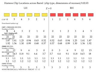 Harness Clip Locations across Barrel  clip type, dimensions of recesses 9.02.03