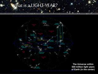 The Universe within 500 million light years of Earth in the center
