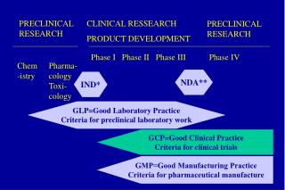 PRECLINICAL RESEARCH