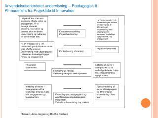 Anvendelsesorienteret undervisning   P dagogisk It PI-modellen: fra Projektid  til Innovation