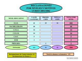 RECLAMACIONES POR NIVELES Y MOTIVOS CURSO 2001