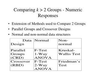 Comparing k  2 Groups - Numeric Responses