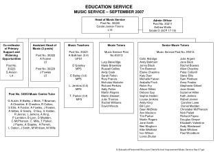 EDUCATION SERVICE  MUSIC SERVICE   SEPTEMBER 2007