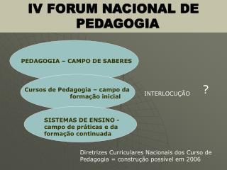 IV FORUM NACIONAL DE PEDAGOGIA