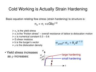 Cold Working is Actually Strain Hardening