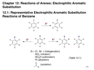 Chapter 12: Reactions of Arenes: Electrophilic Aromatic  Substitution  12.1: Representative Electrophilic Aromatic Subst