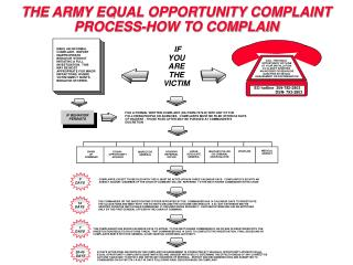 THE ARMY EQUAL OPPORTUNITY COMPLAINT PROCESS-HOW TO COMPLAIN
