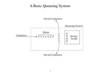 A Basic Queueing System