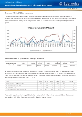 Macro Insights - Commercial Vehicles Growth  GDP Growth Corr