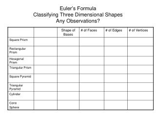 Euler s Formula Classifying Three Dimensional Shapes Any Observations