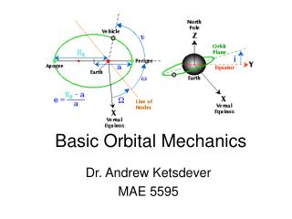 Basic Orbital Mechanics