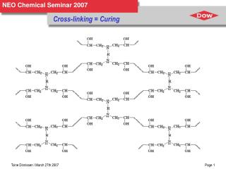 Cross-linking  Curing