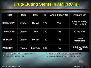 Drug-Eluting Stents in AMI RCTs
