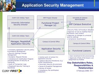 Application Security Management
