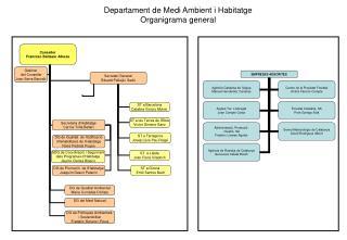 Departament de Medi Ambient i Habitatge Organigrama general