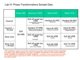 Lab IV: Phase Transformations Sample Data