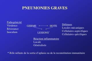 PNEUMONIES GRAVES