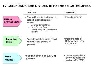 TV CSG FUNDS ARE DIVIDED INTO THREE CATEGORIES