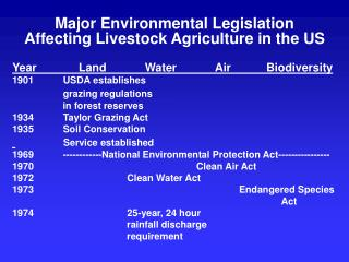 Major Environmental Legislation Affecting Livestock Agriculture in the US