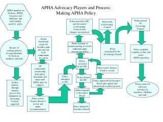 APHA Advocacy Players and Process: Making APHA Policy